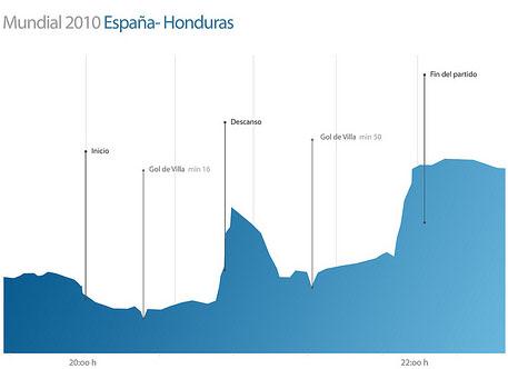 tuenti-mundial-espana-honduras